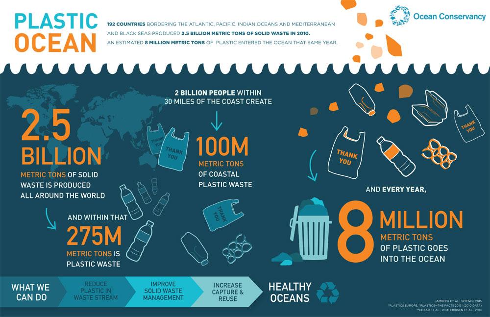 Plastic-Ocean-Infographic